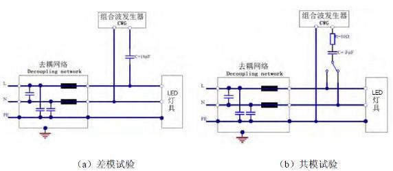 照明产品的电磁兼容(EMC)问题及检测技术