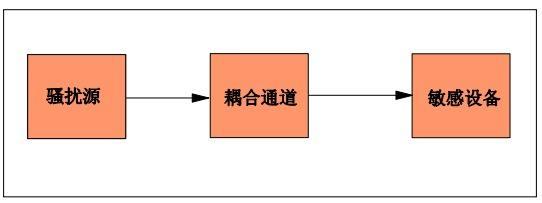 电磁兼容仪器 - 问题三要素
